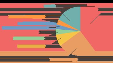 若年性認知症円グラフ